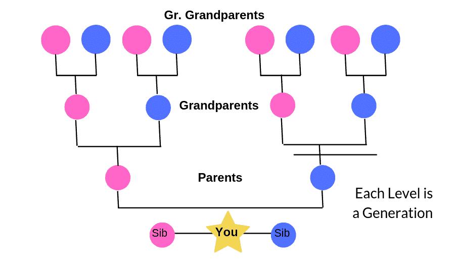 Ancestral Generation